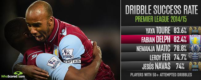 Player Focus: Delph's Villa Performances Warrant City Starting Berth
