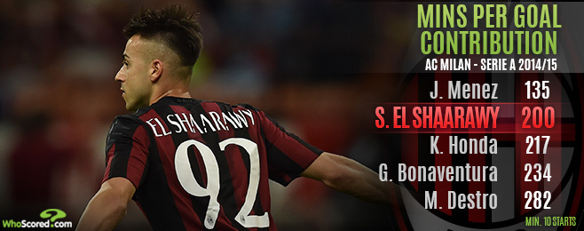 Player Focus: El Shaarawy Sale to Monaco Could Come Back to Haunt Milan