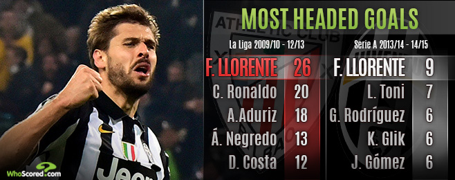 Player Focus: Why European Teams Should be Moving on Llorente this Summer