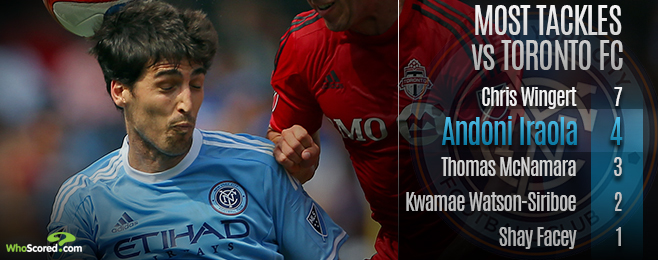 Team Focus: Defensive Arrivals Set to Make an Impact for NYCFC