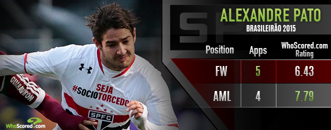 Player Focus: Pato Beginning to Shine for São Paulo After Change of Position