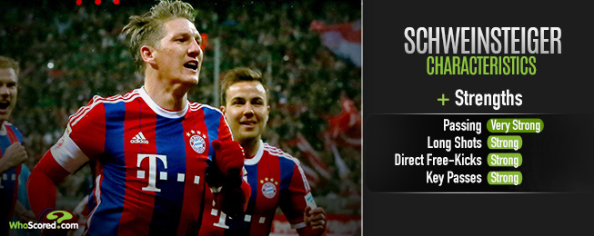Player Focus: Bayern Already Well Equipped to Replace Schweinsteiger