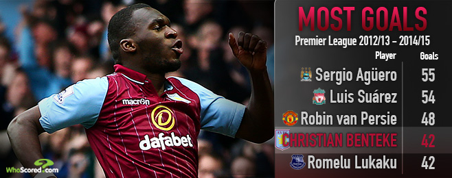 Player Focus: Would Benteke be Better Suited for Liverpool or Spurs?