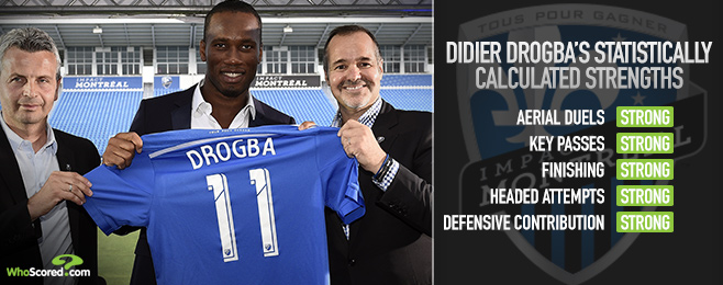 Player Focus: How Will Didier Drogba Fit in at Montreal Impact?