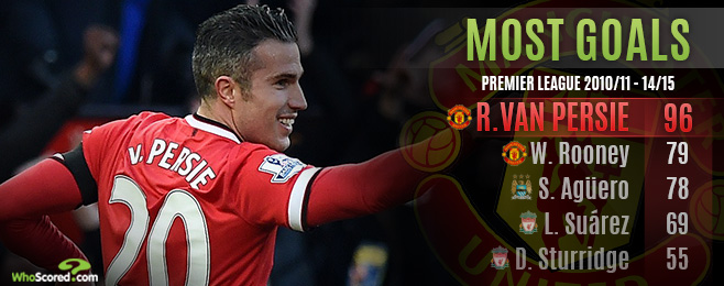 Player Focus: Who Can Fill the Void Left by Van Persie at United?