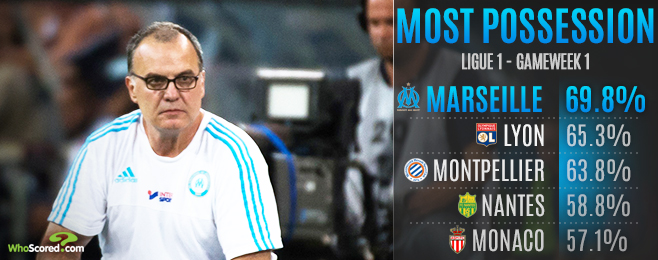 Team Focus: Bielsa Exit Leaves Marseille at Crisis Point