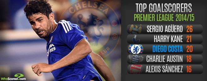 Team Focus: Chelsea Striking Options Thin Beyond Diego Costa