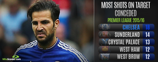 Player Focus: Busy Fabregas Failing to Bring Balance to Chelsea Midfield
