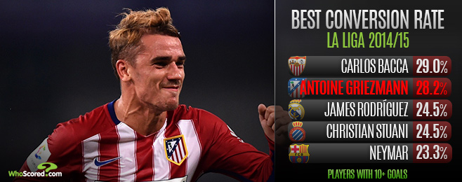 Player Focus: Griezmann Needs a Big Year to Prove He's Among World's Best