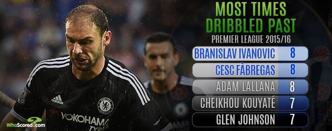 Team Focus: Chelsea Must Go Back to Basics to Rediscover Defensive Assurance