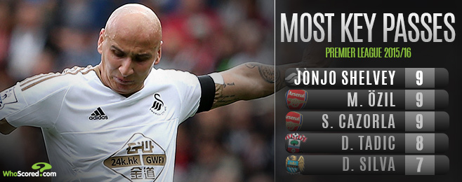Player Focus: Can Shelvey Build on Strong Start to Fulfil Potential at Swansea?