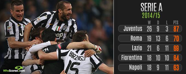 League Focus: Serie A Team-by-Team Guide to the Season