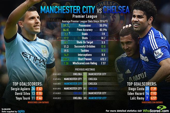 Match Focus: Four Key Battles Ahead of Man City vs Chelsea