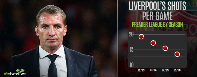 Team Focus: Liverpool Must Show Purpose They Have Lacked Thus Far Against United