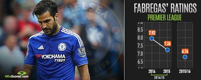 Player Focus: Chelsea Lacking Alternatives to Faltering Fabregas