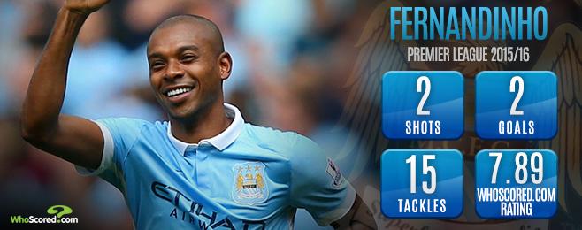 You vs WhoScored: Premier League Form Rankings Ahead of Gameweek 5
