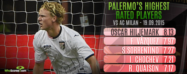 Player Focus: Hiljemark the Latest Prospect Picked Up by Palermo