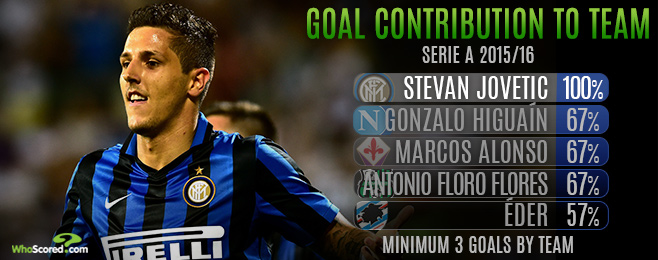Player Focus: Jovetic Quickly Becoming Integral Player in Inter Revolution
