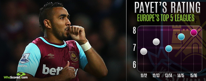 Player Focus: West Ham's Payet Capture Proving Plaudits Right