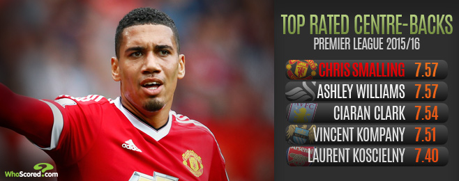 Player Focus: How Chris Smalling's Impressive Form is Now the Norm