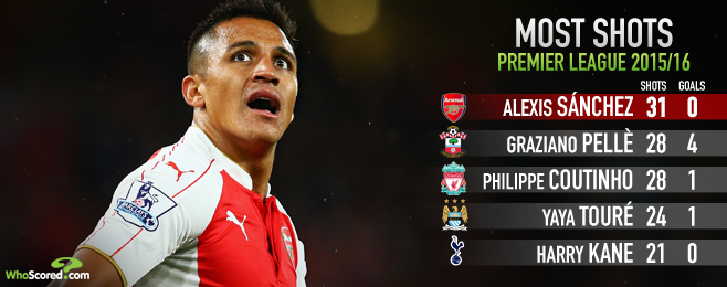 Player Focus: Misfiring Alexis Hindering Arsenal