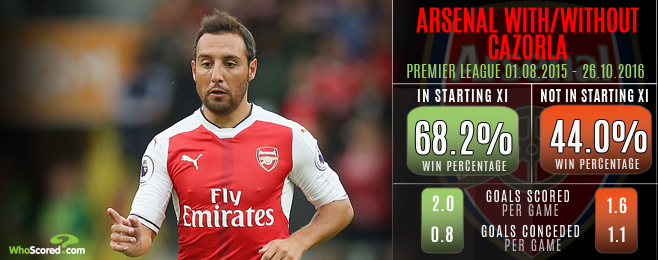 83870e0cb75 Missed Man  The importance of Cazorla to Arsenal s title pursuit