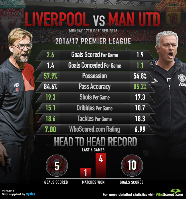 Liverpool Vs Man United Can Klopp Conquer Mourinho Once Again