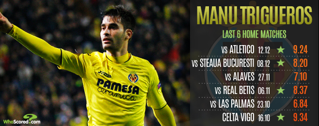 Form Guide: Trigueros has Villarreal dreaming of Champions