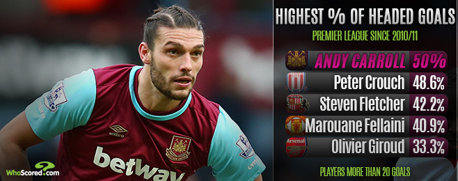 Player Focus: Fit Again Carroll Could Yet Have West Ham & England Impact
