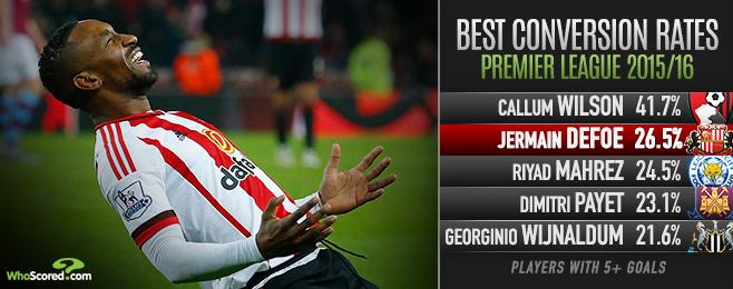 Player Focus: Defoe Defying Critics to Spearhead Sunderland's Survival Bid