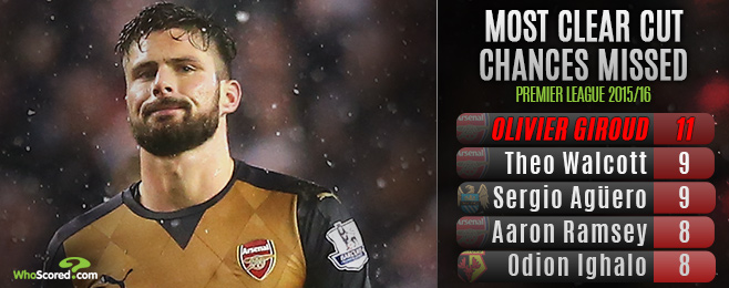 Player Focus: Is Giroud's Inconsistency a Concern to Arsenal's Title Charge?
