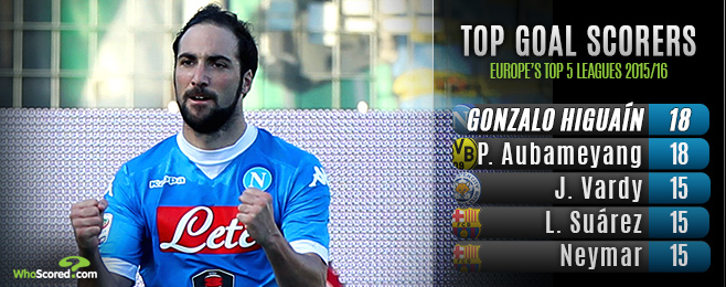 Player Focus: Can Higuain Buck Scorer Trend & Lead Napoli to the Title?