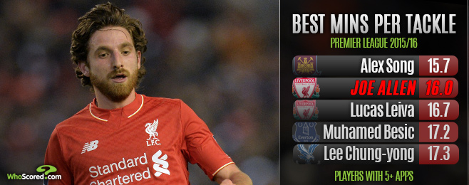 Player Focus: The Second Coming of Joe Allen