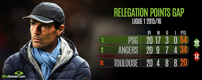 League Focus: Relegation Battle Warms Up French Winter
