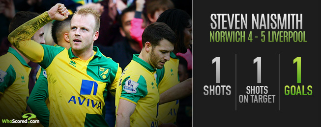 Player Focus: Naismith the Leader Norwich Need to Stave Off Relegation