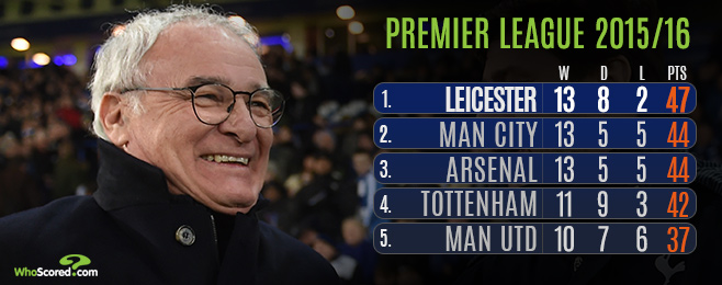 League Focus: How Many Points Will it Take to Win the Premier League Title?