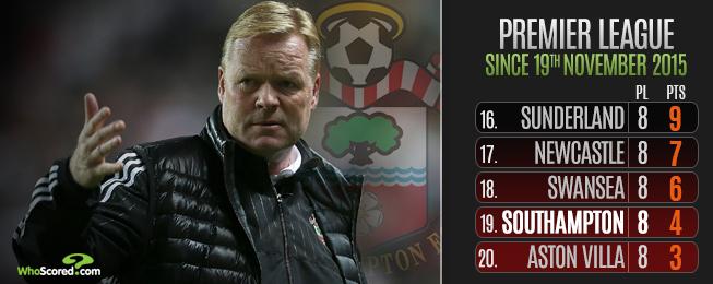 Team Focus: Saints Squad Short of Goals or Just a Prolific Striker?