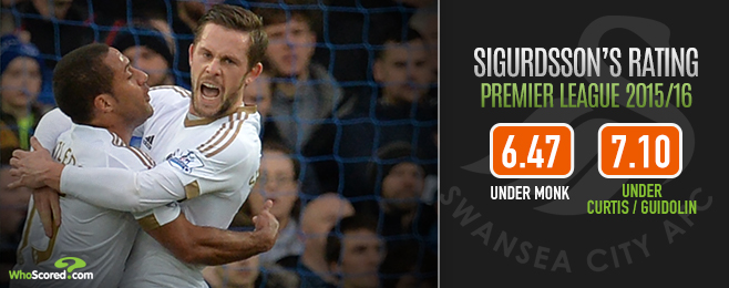 Player Focus: Tactical Tweaks Helping Sigurdsson Return to Form