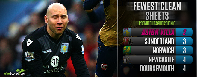 Team Focus: What Hope of a Great Escape from Sorry Villa?