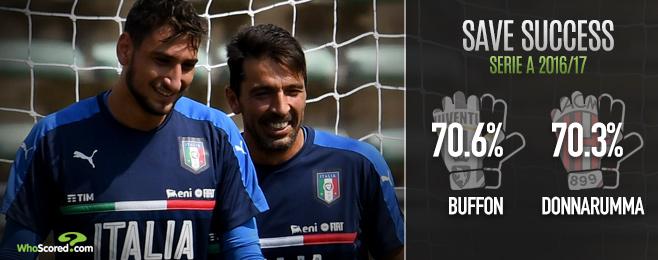 Juventus-Milan: Spotlight on master vs apprentice as Buffon faces Donnarumma