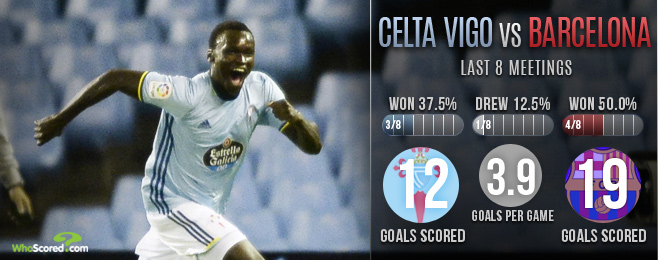 Celta Vigo & Sisto hit their stride in yet another win over Barca