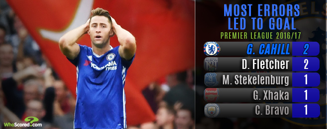 REVEALED: The Premier League's most shocking performances