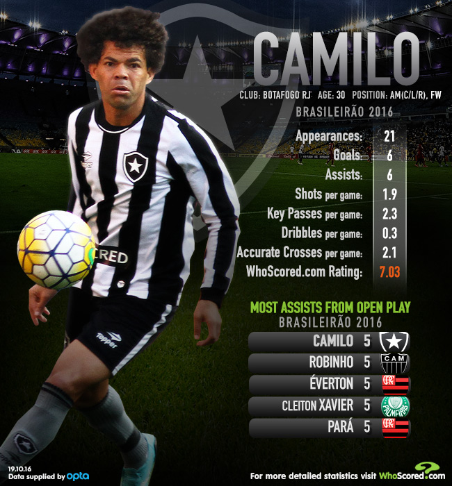 Cult hero Camilo taking Botafogo to new heights in Brazil
