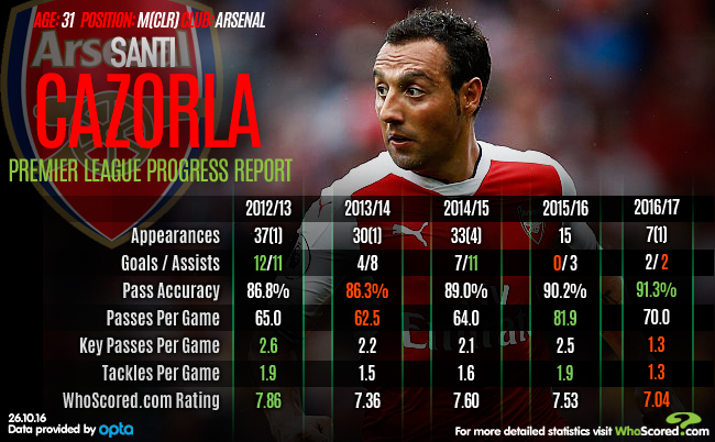 Missed Man: The importance of Cazorla to Arsenal's title pursuit