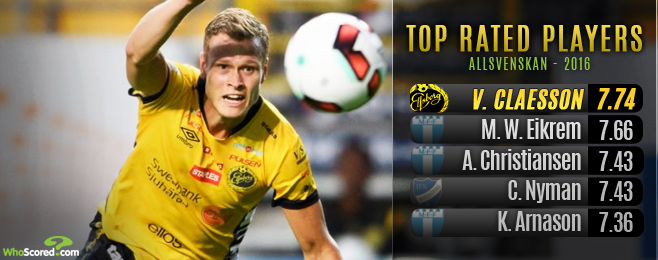 WhoScored interview's Viktor Claesson - top rated player in Sweden