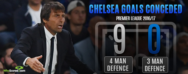 Top Match Preview: Can Chelsea's three-man defence stop United?