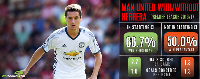 Can Herrera finally cement his place at United under freedom of Mourinho?