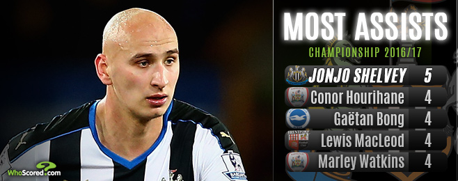 Form Guide: Shelvey shining as Newcastle finally top the Championship