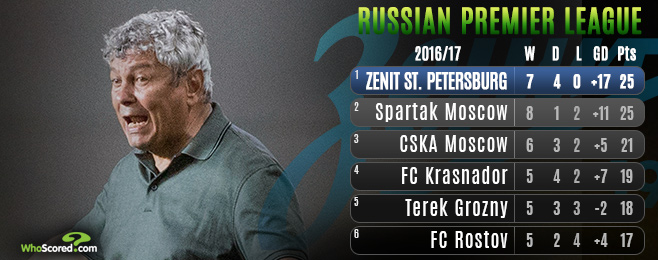 Form Guide: Are table topping Zenit back where they belong under Lucescu?