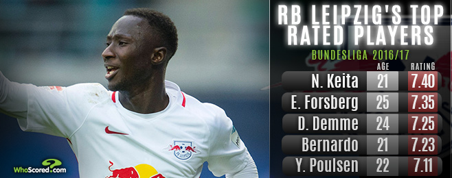 Form Guide: RB Leipzig - the vilified franchise with a likeable side